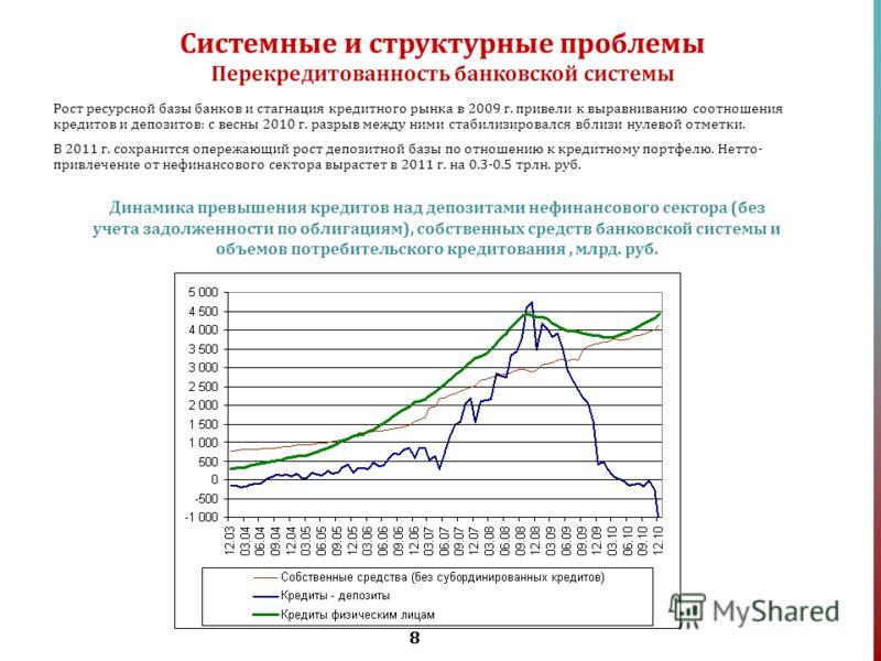 8 Рост ресурсной базы банков и стагнация кредитного рынка в 2009 г. привели к выравниванию соотношения кредитов и депозитов: с весны 2010 г. разрыв между ними стабилизировался вблизи нулевой отметки. В 2011 г. сохранится опережающий рост депозитной б