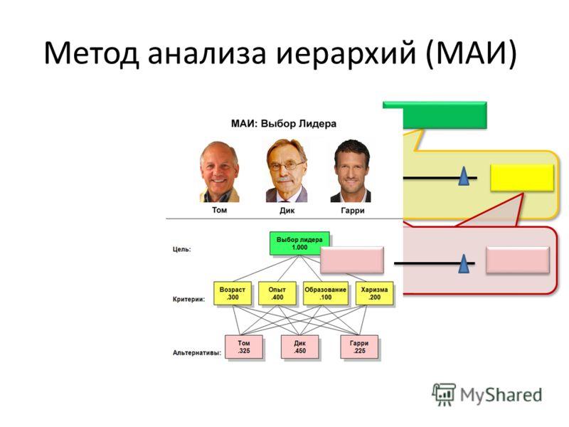 Метод анализа иерархий (МАИ)