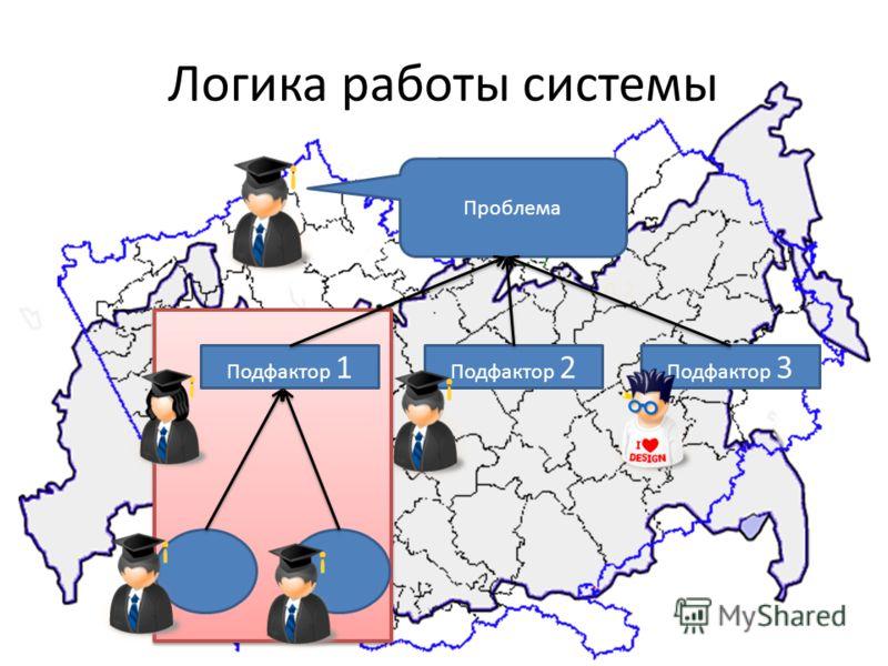 Логика работы системы 0,2 Проблема Подфактор 1 Подфактор 2 Подфактор 3