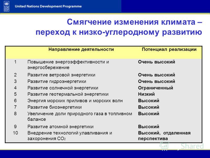 UNDP-GEF Adaptation 11 UNDP-GEF Climate Change Adaptation Workshop & Training Course 11 Комплексные климатические стратегии для российской Арктики Элемент региональных планов социально- экономического развития: Смягчение последствий изменения климата