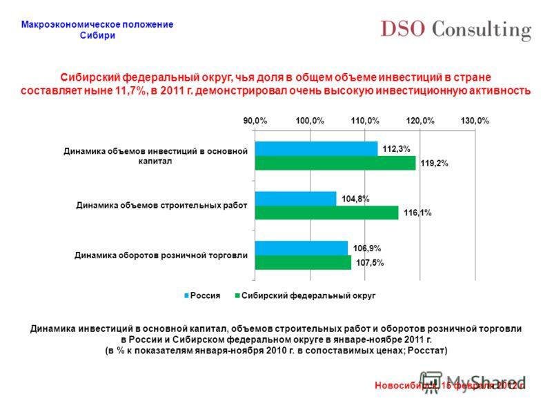Макроэкономическое положение Сибири Новосибирск, 15 февраля 2012 г. Сибирский федеральный округ, чья доля в общем объеме инвестиций в стране составляет ныне 11,7%, в 2011 г. демонстрировал очень высокую инвестиционную активность Динамика инвестиций в