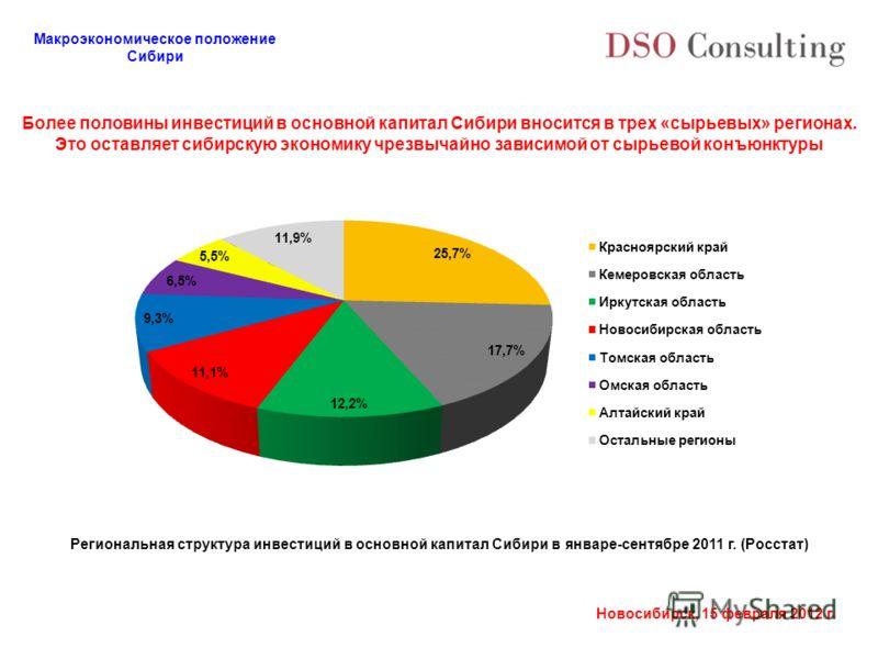 Макроэкономическое положение Сибири Новосибирск, 15 февраля 2012 г. Более половины инвестиций в основной капитал Сибири вносится в трех «сырьевых» регионах. Это оставляет сибирскую экономику чрезвычайно зависимой от сырьевой конъюнктуры Региональная