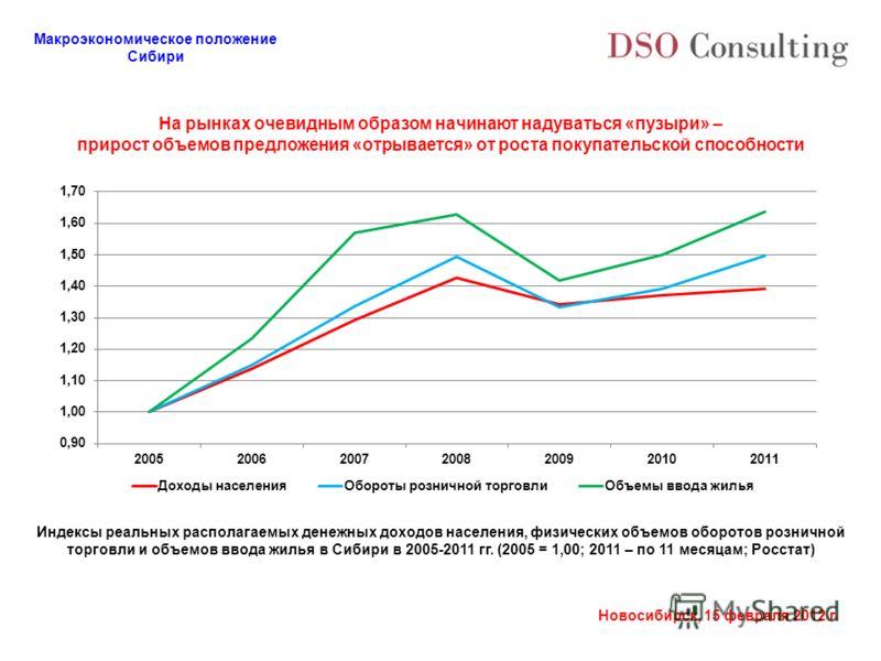 Макроэкономическое положение Сибири Новосибирск, 15 февраля 2012 г. На рынках очевидным образом начинают надуваться «пузыри» – прирост объемов предложения «отрывается» от роста покупательской способности Индексы реальных располагаемых денежных доходо