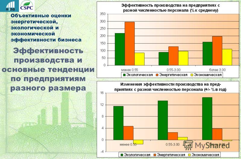 Объективные оценки энергетической, экологической и экономической эффективности бизнеса Эффективность производства и основные тенденции по предприятиям разного размера
