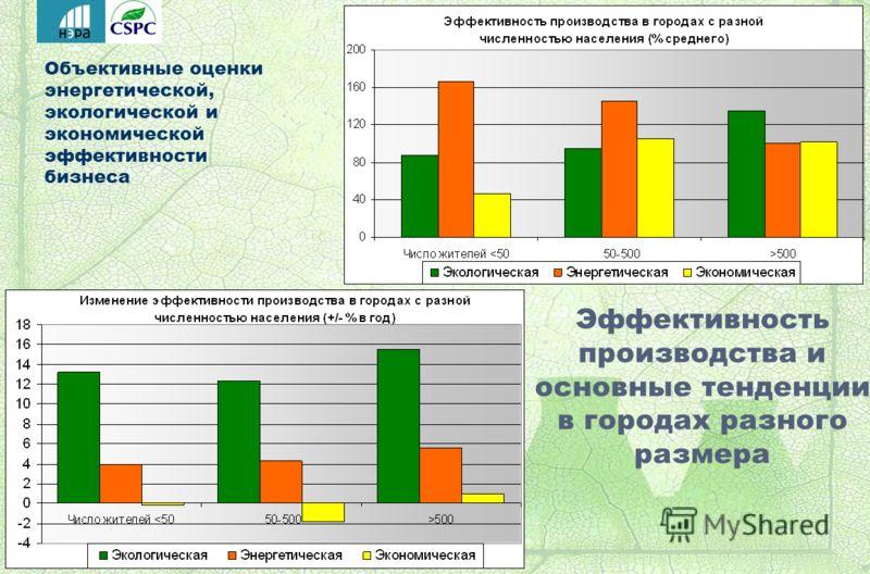 Объективные оценки энергетической, экологической и экономической эффективности бизнеса Эффективность производства и основные тенденции в городах разного размера