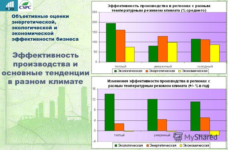 Объективные оценки энергетической, экологической и экономической эффективности бизнеса Эффективность производства и основные тенденции в разном климате