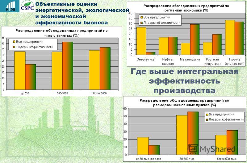Объективные оценки энергетической, экологической и экономической эффективности бизнеса Где выше интегральная эффективность производства
