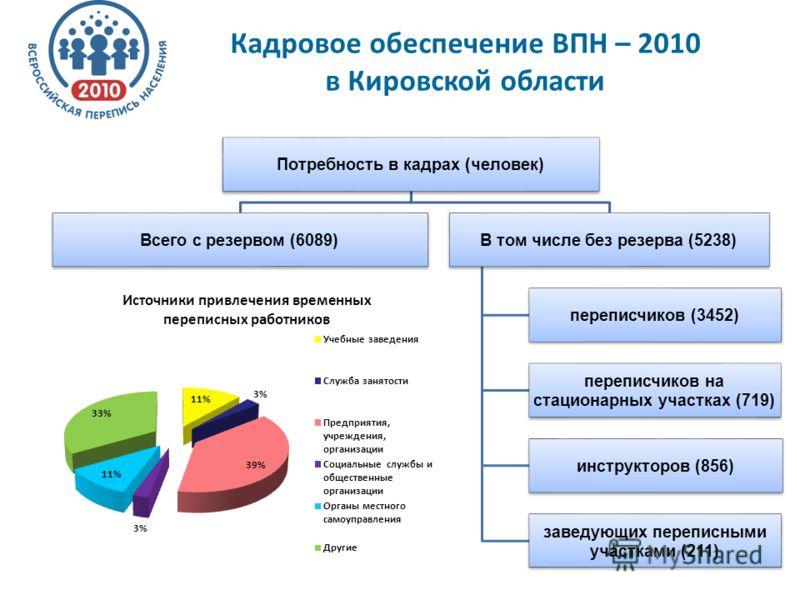 Кадровое обеспечение ВПН – 2010 в Кировской области Потребность в кадрах (человек) Всего с резервом (6089)В том числе без резерва (5238) переписчиков (3452) переписчиков на стационарных участках (719) инструкторов (856) заведующих переписными участка