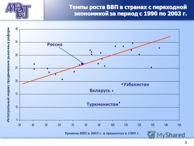 3 Россия Темпы роста ВВП в странах с переходной экономикой за период с 1990 по 2003 г. Уровень ВВП в 2003 г. в процентах к 1989 г. Интегральный индекс продвижения рыночных реформ Беларусь Узбекистан Туркменистан