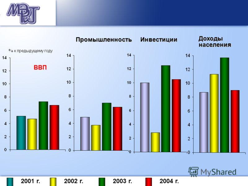 ВВП ПромышленностьИнвестицииДоходынаселения 2001 г.2002 г.2003 г.2004 г.