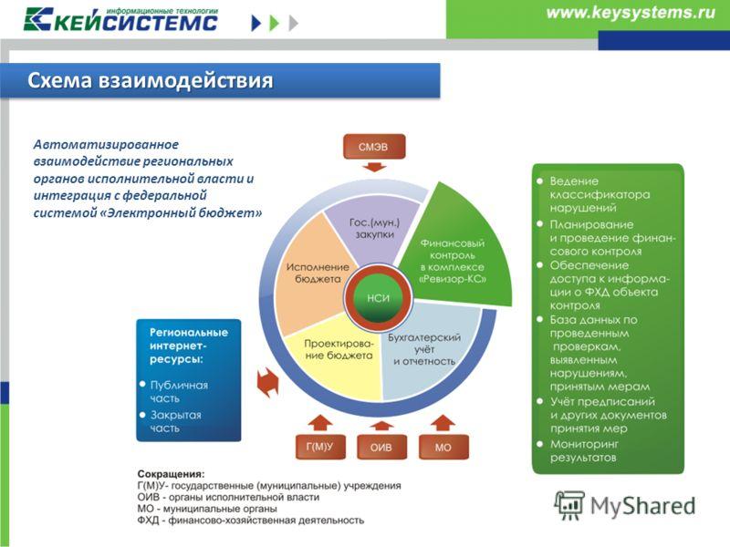 Схема взаимодействия Автоматизированное взаимодействие региональных органов исполнительной власти и интеграция с федеральной системой «Электронный бюджет»