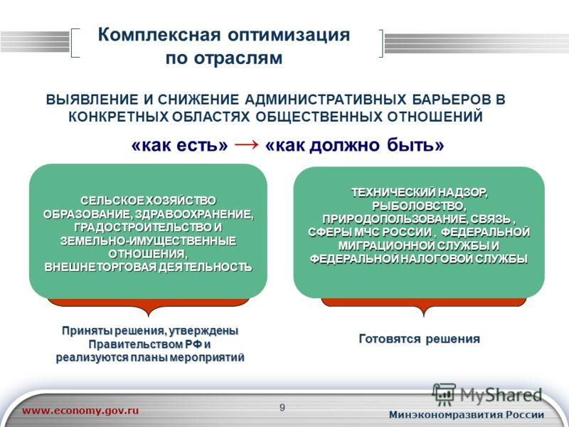 99 Комплексная оптимизация по отраслям ВЫЯВЛЕНИЕ И СНИЖЕНИЕ АДМИНИСТРАТИВНЫХ БАРЬЕРОВ В КОНКРЕТНЫХ ОБЛАСТЯХ ОБЩЕСТВЕННЫХ ОТНОШЕНИЙ Приняты решения, утверждены Правительством РФ и реализуются планы мероприятий Готовятся решения ТЕХНИЧЕСКИЙ НАДЗОР, РЫБ
