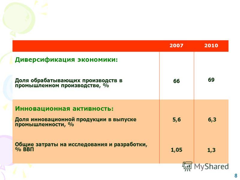 Инновационное развитие и диверсификация экономики индикаторы развития 8 20072010 Диверсификация экономики: Доля обрабатывающих производств в промышленном производстве, % 66 69 Инновационная активность: Доля инновационной продукции в выпуске промышлен