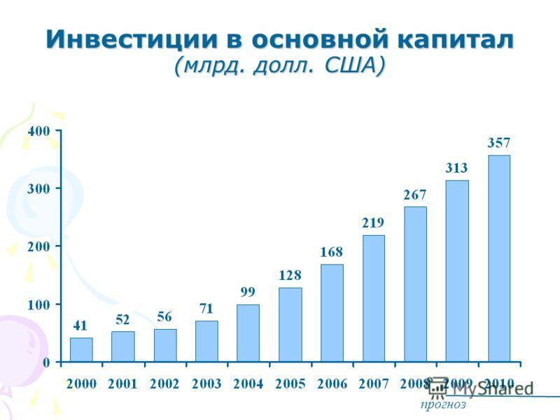 Инвестиции в основной капитал (млрд. долл. США) прогноз