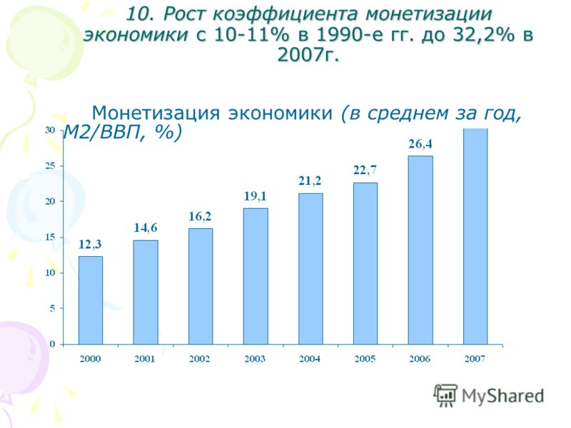 10. Рост коэффициента монетизации экономики с 10-11% в 1990-е гг. до 32,2% в 2007г. Монетизация экономики (в среднем за год, М2/ВВП, %)
