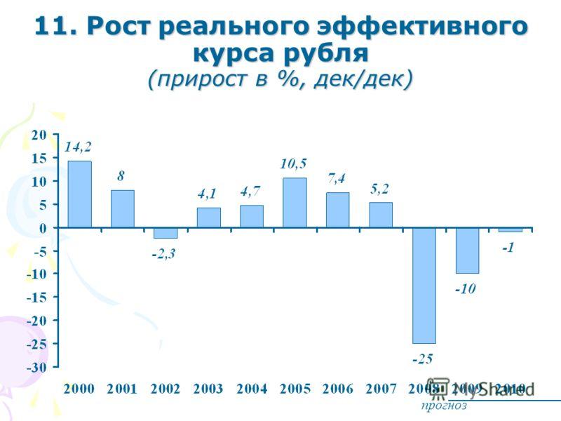 11. Рост реального эффективного курса рубля (прирост в %, дек/дек) прогноз