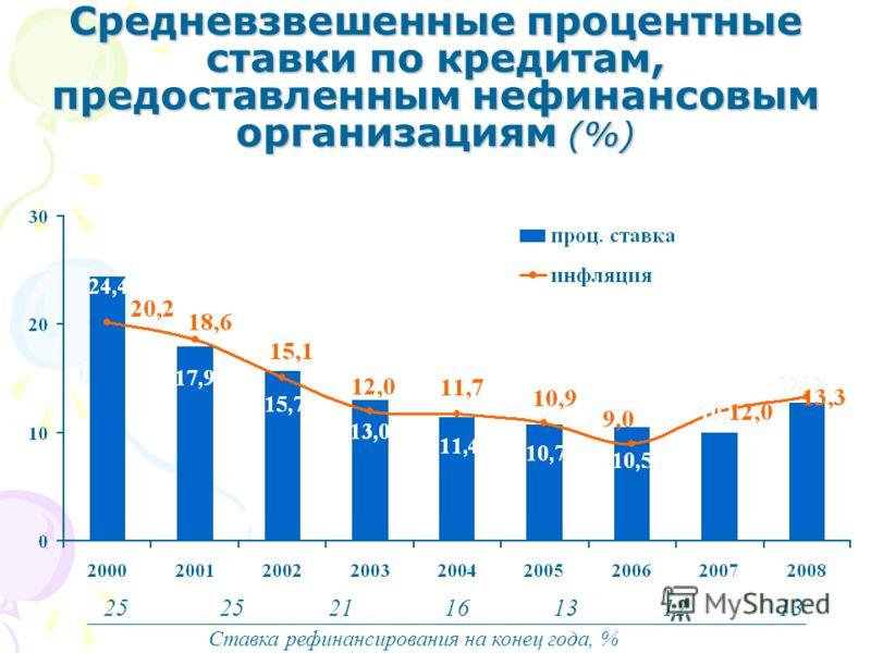 Средневзвешенные процентные ставки по кредитам, предоставленным нефинансовым организациям (%) Ставка рефинансирования на конец года, % 25 211613121313