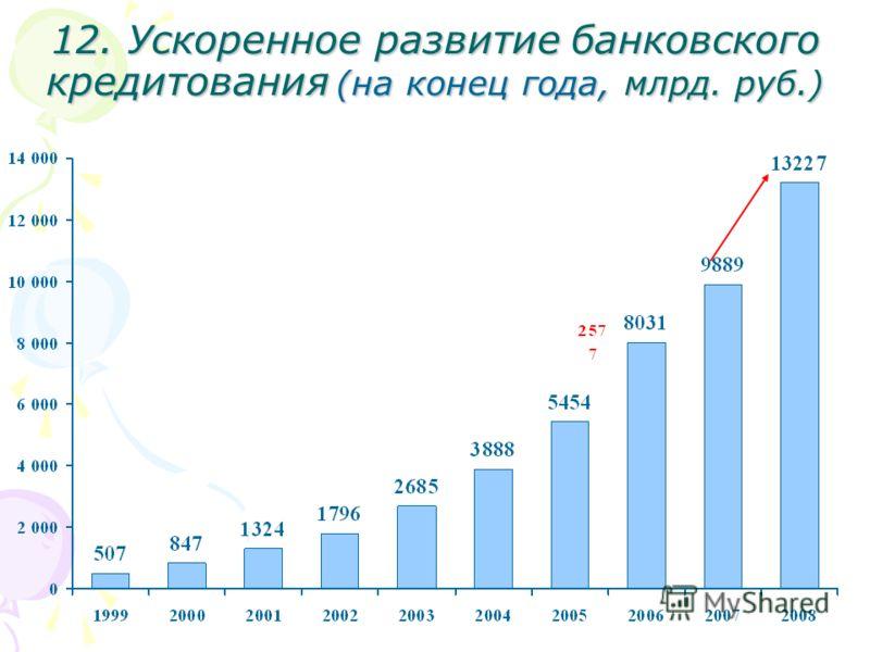 12. Ускоренное развитие банковского кредитования (на конец года, млрд. руб.)