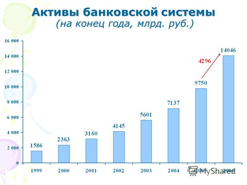 Активы банковской системы (на конец года, млрд. руб.)