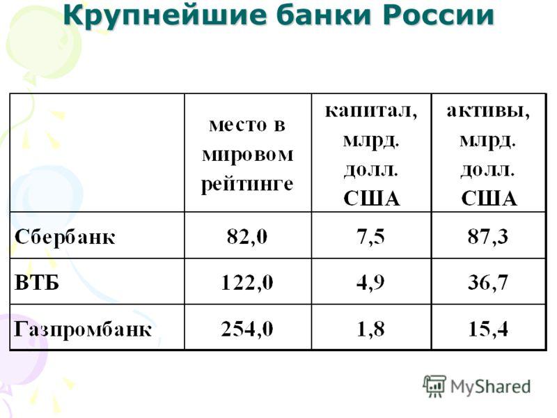 Крупнейшие банки России