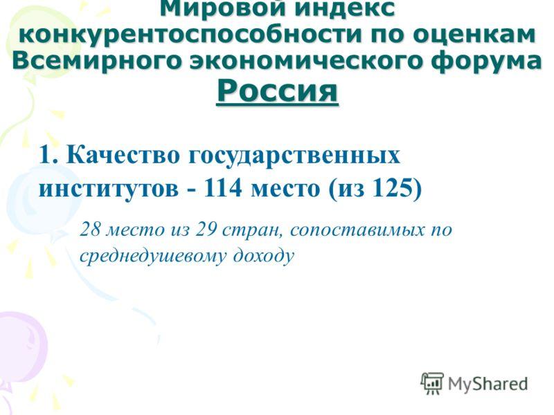Мировой индекс конкурентоспособности по оценкам Всемирного экономического форума Россия 1. Качество государственных институтов - 114 место (из 125) 28 место из 29 стран, сопоставимых по среднедушевому доходу
