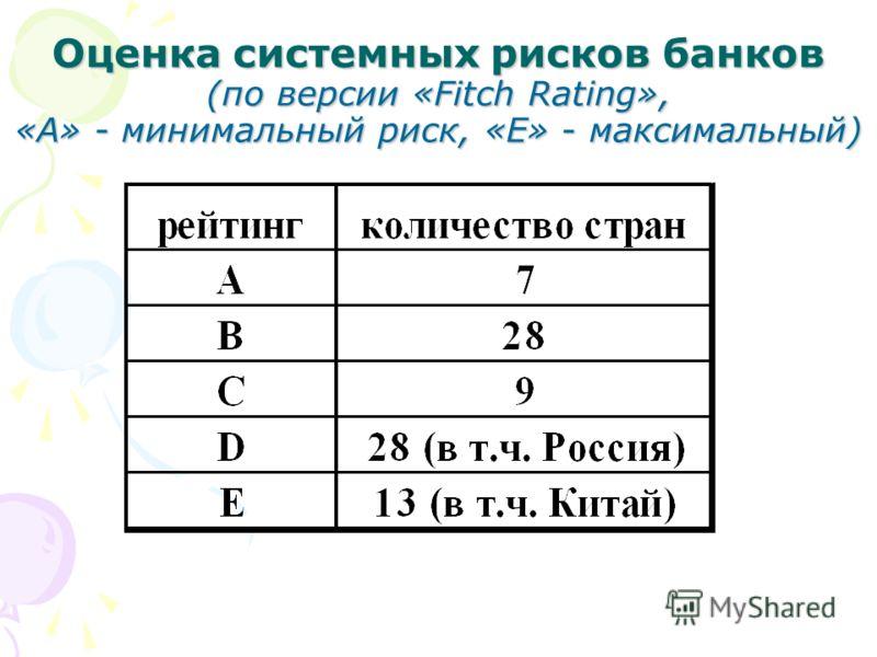 Оценка системных рисков банков (по версии «Fitch Rating», «А» - минимальный риск, «Е» - максимальный)