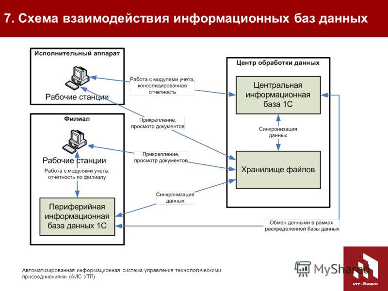 72 Автоматизированная информационная система управления технологическими присоединениями (АИС УТП) 7. Схема взаимодействия информационных баз данных