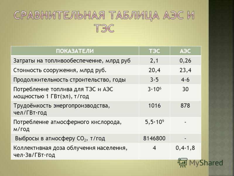 ПОКАЗАТЕЛИТЭСАЭС Затраты на топливообеспечение, млрд руб2,10,26 Стоимость сооружения, млрд руб.20,423,4 Продолжительность строительство, годы3-54-6 Потребление топлива для ТЭС и АЭС мощностью 1 ГВт(эл), т/год 3·10 6 30 Трудоёмкость энергопроизводства