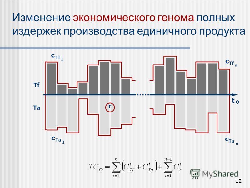 12 с Tf 1 с Ta 1 Tf Ta t с Tf n с Ta n r Изменение экономического генома полных издержек производства единичного продукта Q