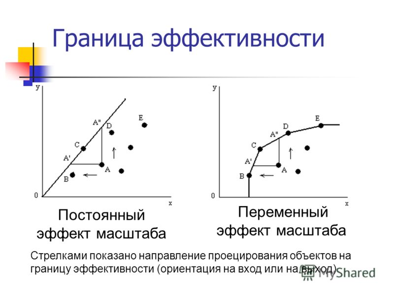 Граница эффективности Переменный эффект масштаба Постоянный эффект масштаба Стрелками показано направление проецирования объектов на границу эффективности (ориентация на вход или на выход)