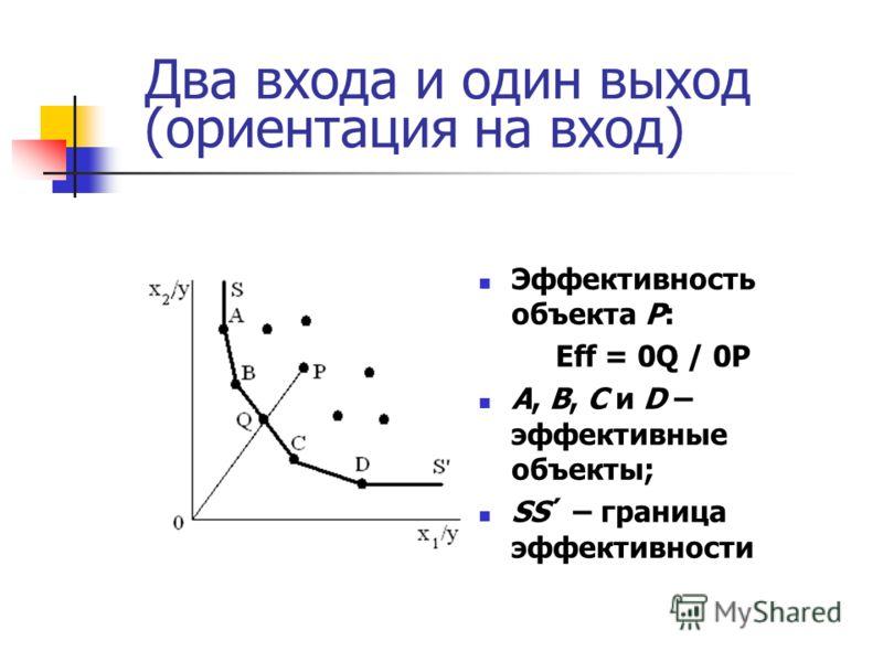 Два входа и один выход (ориентация на вход) Эффективность объекта P: Eff = 0Q / 0P A, B, C и D – эффективные объекты; SS´ – граница эффективности