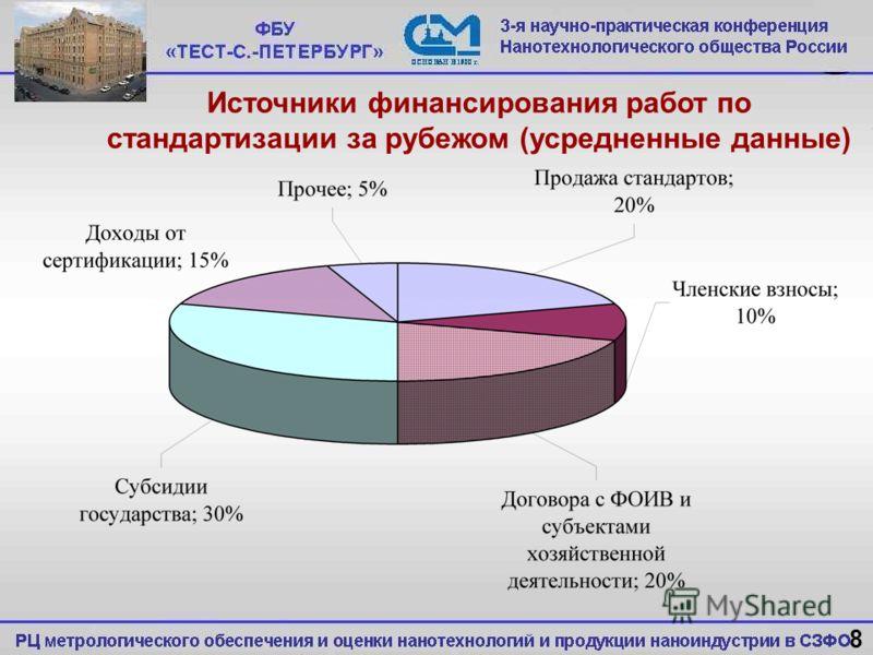 Источники финансирования работ по стандартизации за рубежом (усредненные данные) 8