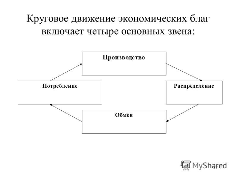 17 Круговое движение экономических благ включает четыре основных звена: Распределение Обмен Потребление Производство