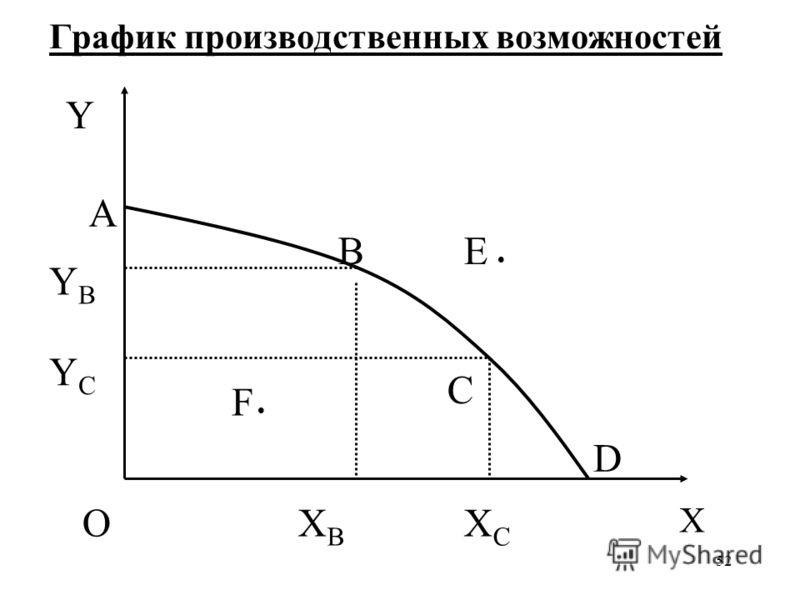 52 График производственных возможностей О X Y A YCYC XBXB XCXC F B C E YBYB D