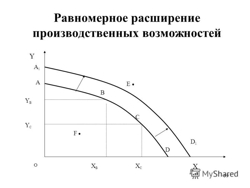 59 Равномерное расширение производственных возможностей О X Y A YCYC XBXB XCXC F B C E YBYB D A1A1 D 1