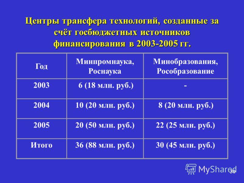 30 Центры трансфера технологий, созданные за счёт госбюджетных источников финансирования в 2003-2005 гг. Год Минпромнаука, Роснаука Минобразования, Рособразование 2003 6 (18 млн. руб.)- 200410 (20 млн. руб.) 8 (20 млн. руб.) 200520 (50 млн. руб.)22 (