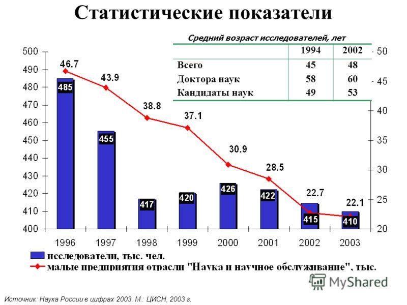 Статистические показатели Источник: Наука России в цифрах 2003. М.: ЦИСН, 2003 г. 19942002 Всего4548 Доктора наук5860 Кандидаты наук4953 Средний возраст исследователей, лет