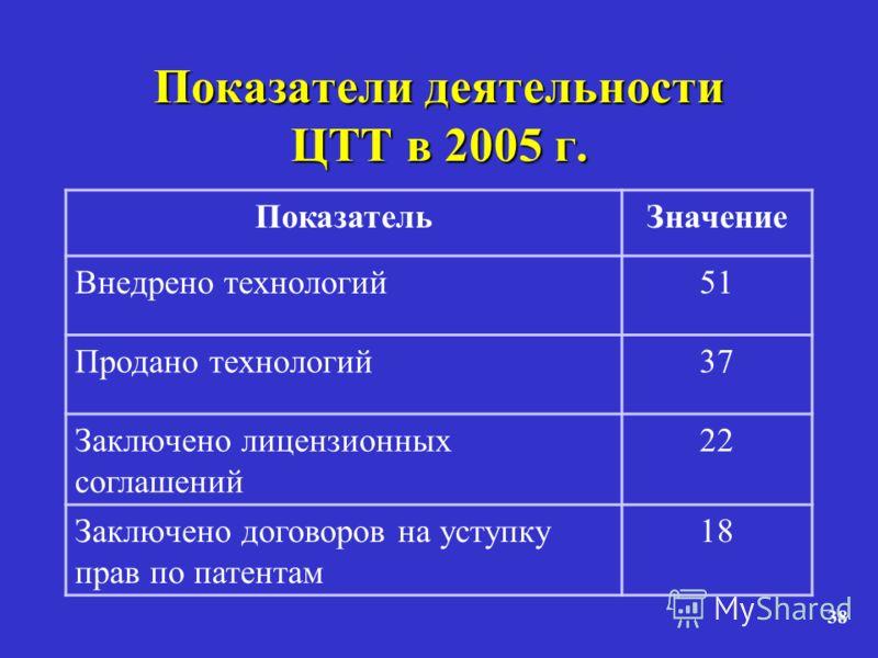 38 Показатели деятельности ЦТТ в 2005 г. ПоказательЗначение Внедрено технологий51 Продано технологий37 Заключено лицензионных соглашений 22 Заключено договоров на уступку прав по патентам 18
