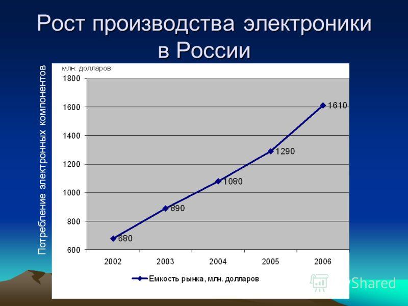 Рост производства электроники в России Потребление электронных компонентов
