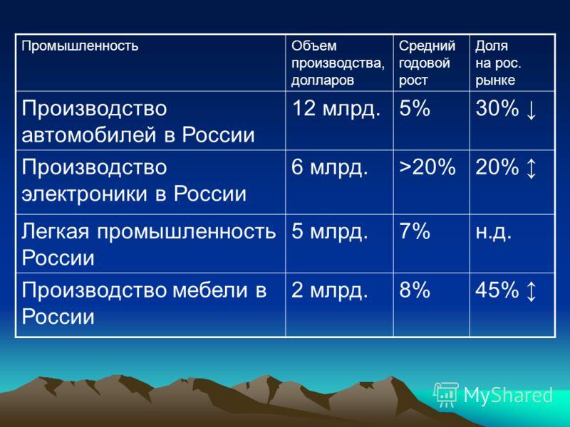 ПромышленностьОбъем производства, долларов Средний годовой рост Доля на рос. рынке Производство автомобилей в России 12 млрд.5%30% Производство электроники в России 6 млрд.>20%20% Легкая промышленность России 5 млрд.7%н.д. Производство мебели в Росси