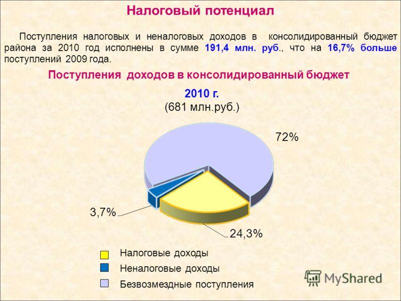 Поступления доходов в консолидированный бюджет Поступления налоговых и неналоговых доходов в консолидированный бюджет района за 2010 год исполнены в сумме 191,4 млн. руб., что на 16,7% больше поступлений 2009 года. Налоговый потенциал 2010 г. (681 мл