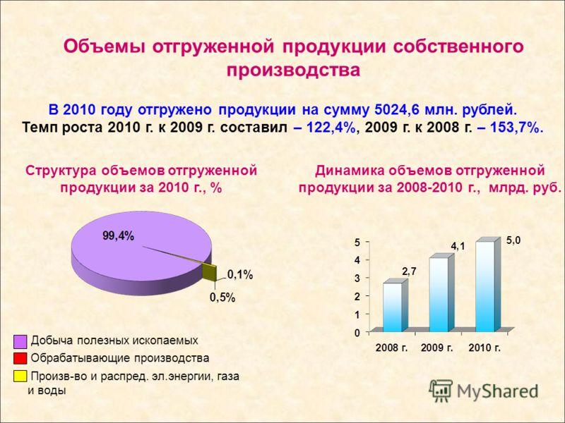 Структура объемов отгруженной продукции за 2010 г., % Объемы отгруженной продукции собственного производства В 2010 году отгружено продукции на сумму 5024,6 млн. рублей. Темп роста 2010 г. к 2009 г. составил – 122,4%, 2009 г. к 2008 г. – 153,7%. Добы