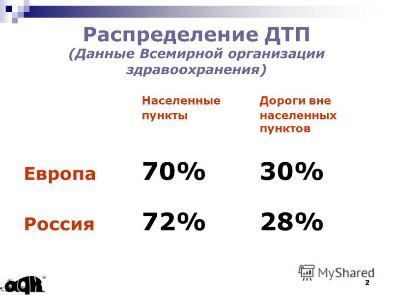 2 Распределение ДТП (Данные Всемирной организации здравоохранения) Населенные Дороги вне пункты населенных пунктов Европа 70%30% Россия 72%28%