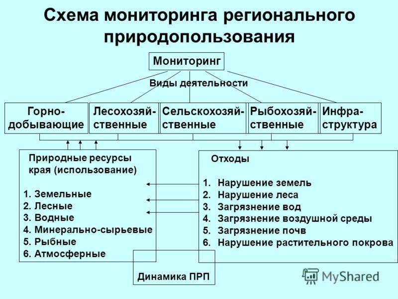 Схема мониторинга регионального природопользования Мониторинг Горно- добывающие Лесохозяй- ственные Сельскохозяй- ственные Рыбохозяй- ственные Инфра- структура Природные ресурсы края (использование) 1. Земельные 2. Лесные 3. Водные 4. Минерально-сырь