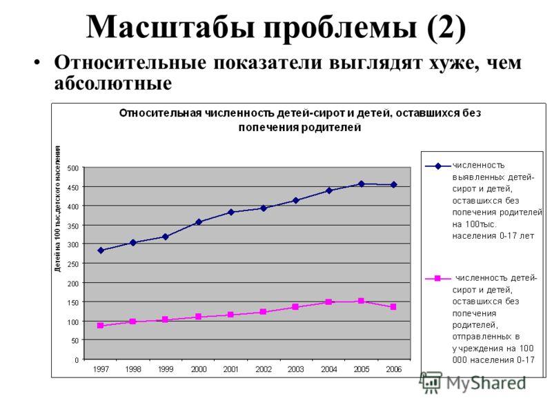 Масштабы проблемы (2) Относительные показатели выглядят хуже, чем абсолютные