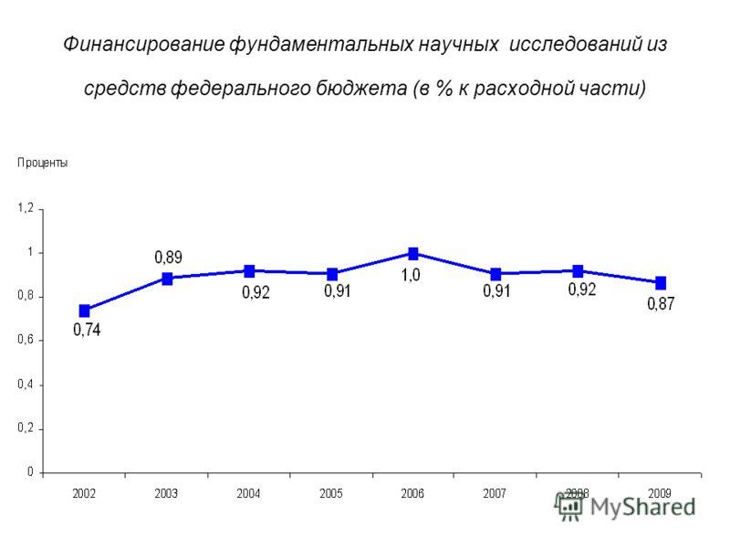 Финансирование фундаментальных научных исследований из средств федерального бюджета (в % к расходной части)