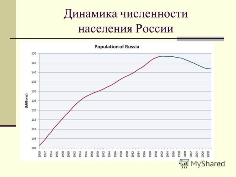 11 Динамика численности населения России