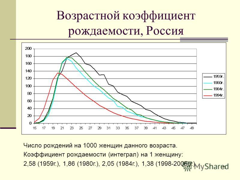 15 Возрастной коэффициент рождаемости, Россия Число рождений на 1000 женщин данного возраста. Коэффициент рождаемости (интеграл) на 1 женщину: 2,58 (1959г.), 1,86 (1980г.), 2,05 (1984г.), 1,38 (1998-2006гг.).