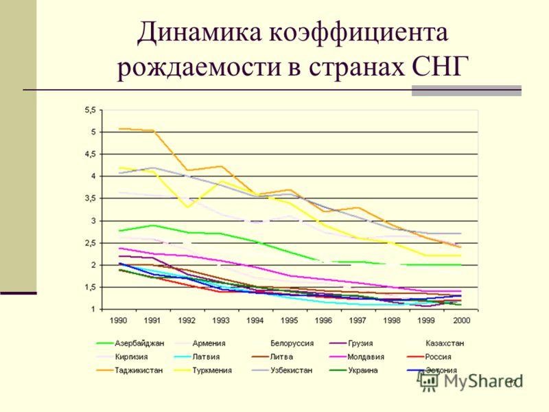 17 Динамика коэффициента рождаемости в странах СНГ