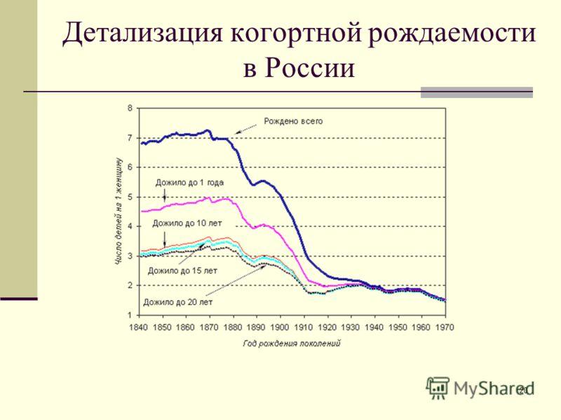 20 Детализация когортной рождаемости в России
